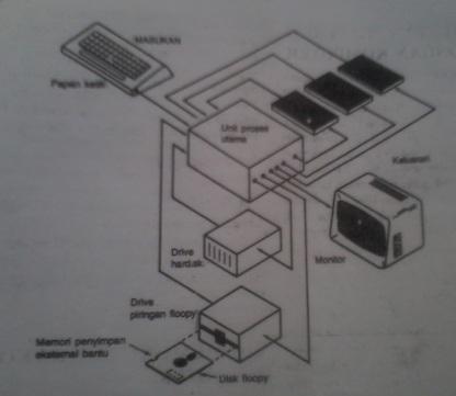 Memori bahan presetasi rangkaian logika dan teknik digital gambar 1117 sistem mikrokomputer dasar yang memperlihatkan memori internal utama dan memri eksternal bantu ccuart Images